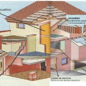 COIBENTAZIONE: COME IMPEDIRE AL CALDO DI FUGGIRE!